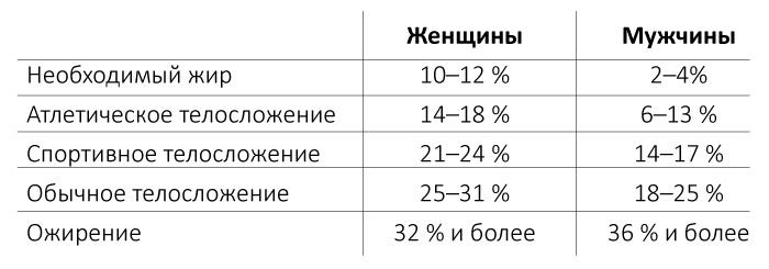 нормы процентного содержания жира